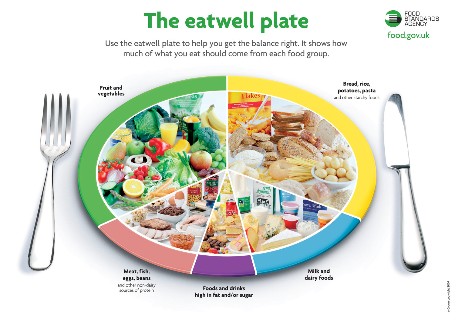 The eatwell plate uk government guide to a balanced diet