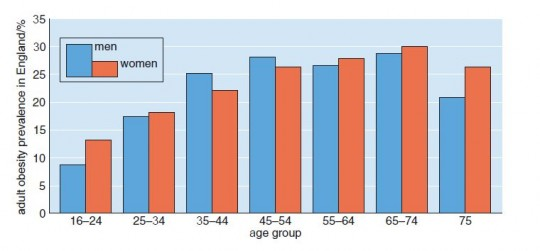 Prevalence of obesity in England in men and women in 2002 by age group.