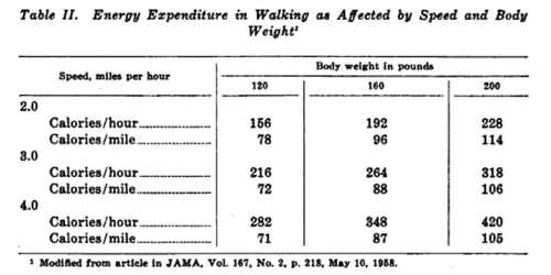 Energy Expenditure - Army Nutrition Book 1961