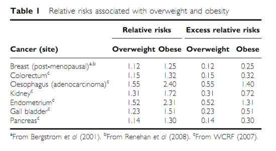 Table showing obesity rates and cancer type