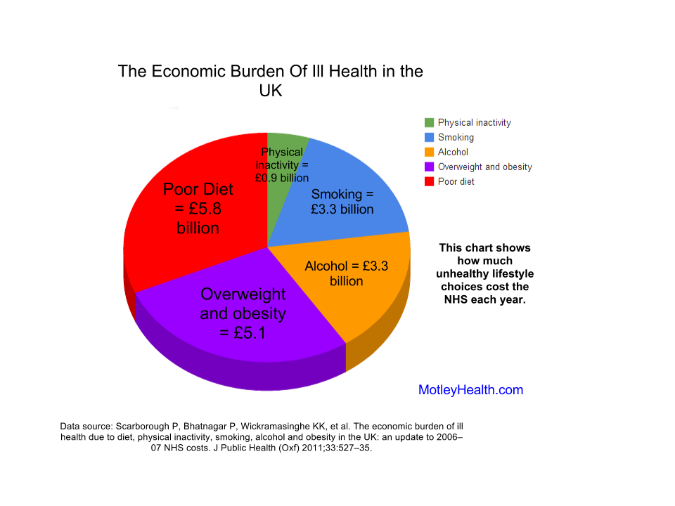 NHS Health Care Costs
