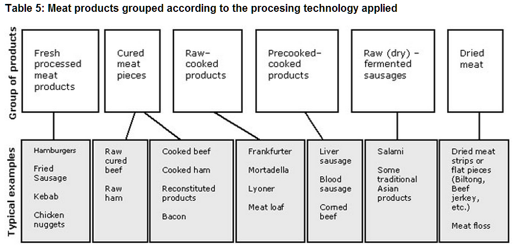 Processed Foods from FAO.org
