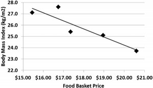 Relationship between store mean participant body mass index and food basket price.