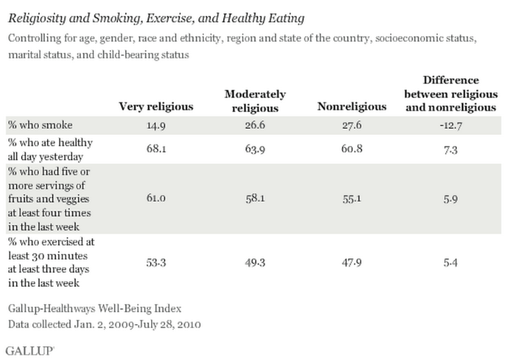 Gallup research table of results