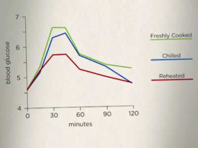 Graph comparing the effect of freshyl cooked chilled and reheated pasta on blood sugar levels for two hours after eating. Source: BBC