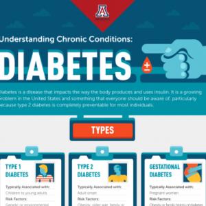 UIderstanding Diabetes