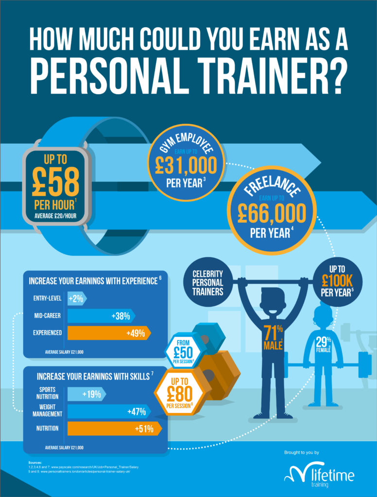 Qualifications for personal trainers how much do personal trainers earn 1betcityfo Image collections