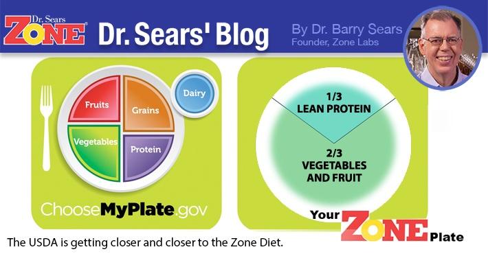 Zone diet plate