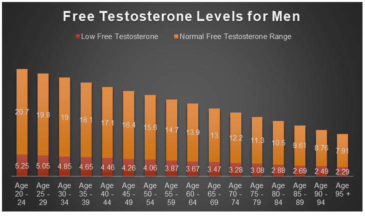 Free Testosterone Levels By Age For Men And Women